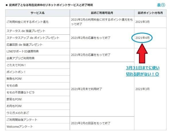 So-netポイントサービスの終了日程
